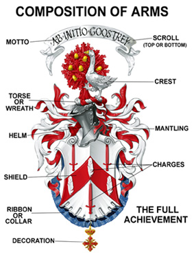 Composition of a Coat of Arms
